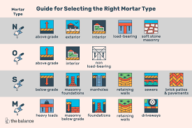 Brixment Color Chart How To Choose The Right Mortar Mix N O S Or M
