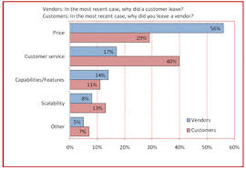 New Chart Service Tops Price For Customer Loyalty