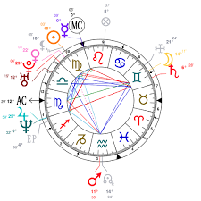 Faithful Taraji P Henson Birth Chart 2019