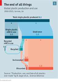 The Known Unknowns Of Plastic Pollution The Environment