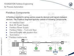 fieldbus presentation foundation fieldbus system engineering guidelines at Foundation Fieldbus Wiring Diagram