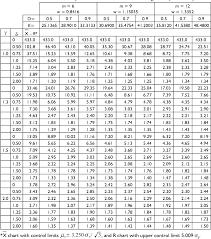 Pdf Th E Non Central Chi Square Chart With Double Sampling
