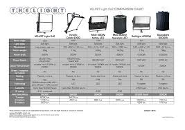 Comparison Chart Velvet Light2x2 Manualzz Com