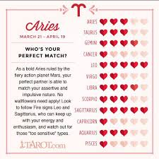 Pisces And Virgo Compatibility Chart Your Free Valentines Day Astrology Love Chart Whos Your