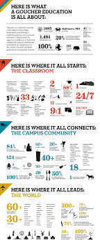 Graphic Design Stats Great Infographic Design Facts And Stats About Goucher
