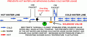 hot water circulator comfort valve problems hot water circulation instant hot water hot water recirculator