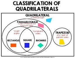 Parallelogram Venn Diagram Classification Of Quadrilaterals Venn Diagram Math Word