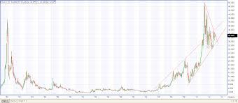 3 Year Silver Chart Silver Year Chart Currency Exchange Rates