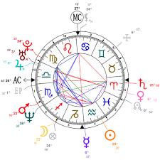 Astrology And Natal Chart Of Jennifer Aniston Born On 1969