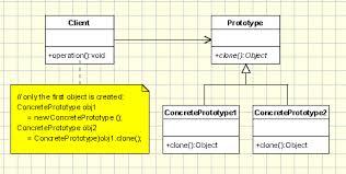 Prototype Object Pattern Design Oriented