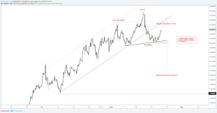 Usd Cnh Charts Show The Makings Of A Top