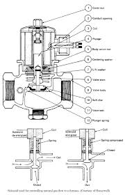 dayton gas heater wiring diagram dayton image zone valve wiring diagrams dayton zone auto wiring diagram schematic on dayton gas heater wiring diagram