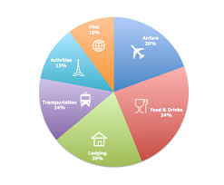 Budgeting Pie Chart An Rtw Guide Our Planning Budget Breakdown Gq Trippin