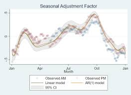 The Stata Blog Scheming Your Way To Your Favorite Graph Style