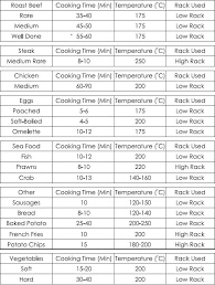 Bacon Cooking Chart Cooking Time Guide