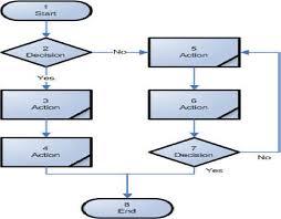 Basic Flowchart Bpr Flowcharts