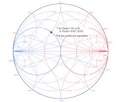 Y Smith Chart K6jca A Brief Tutorial On Smith Charts