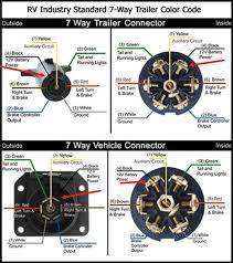 2001 nissan maxima bose stereo wiring diagram tags 2001 nissan wiring diagram for 7 way blade plug full size of wiring diagram 7 way rv blade wiring diagram 7 way rv blade