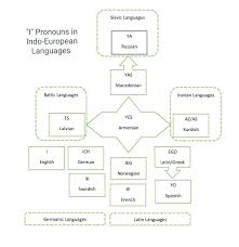 Germanic Branch Chart An Idea To Phonetically Relate Indo European First Person