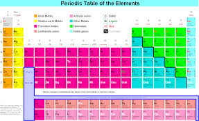 of elements welch periodic sargent pdf table the periodictablereal of elements side 1 the pin periodic