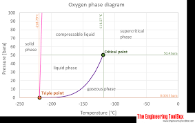 Co2 To O2 Conversion Chart Oxygen Thermophysical Properties