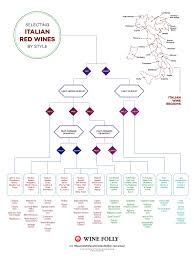 Red Wine Boldness Chart Use This Flow Chart For Selecting Italian Red Wines Wine Folly