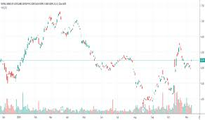 Rbs Stock Price And Chart Nyse Rbs Tradingview