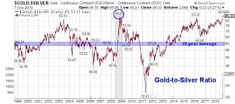 50 Year Silver Chart Alert Gold To Silver Ratio Spikes To Highest Level In 27