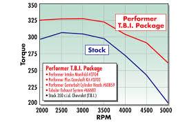 intake manifolds chevy small block t b i performer series performer t b i egr 3704
