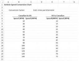 Speed Conversion Chart Solved Determining Velocities In Mph And Kph Some Friends
