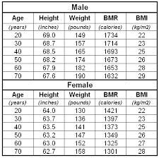 age and weight gain