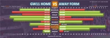 Premier League Form Chart Gameweek 11 Fpl Form Table Home Vs Away Fantasy Premier