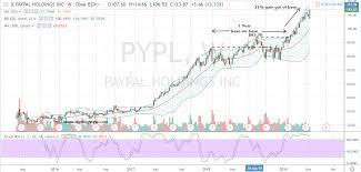Pypl Stock Chart Paypal Stock Will Continue To Ring The Register For