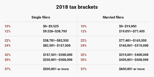 tax day 2019 new tax brackets for single married head of household business insider