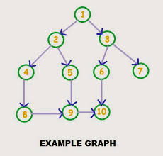 C Program For Depth First Search In Graph Adjacency Matrix The