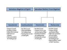 spiritual views chart