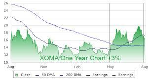 Xoma Profile Stock Price Fundamentals More