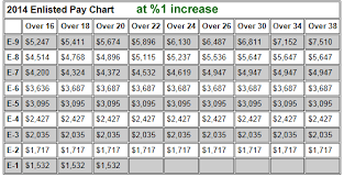 Army Base Pay Chart 2013 Army Enlisted Pay Charts 2014 Military Pay Charts