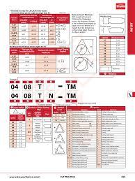 Iso Insert Designation Chart Exact Insert Designation Chart Kennametal Top Notch