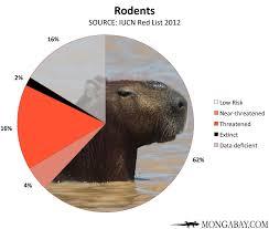 Chart Endangered Rodents