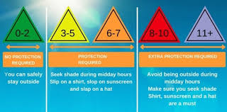 Uv Index Chart Today Care In The Sun Understanding The Uv Index Can Help You