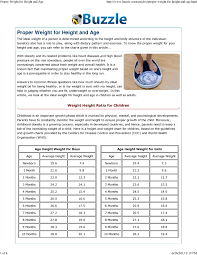 Weight To Age Chart Boy Height And Weight Of Age Chart For Boys And Girl Pdf Pdf