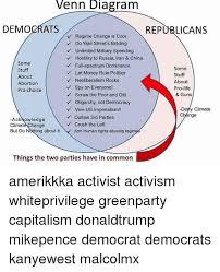 Capitalism Vs Socialism Vs Communism Venn Diagram Bismi