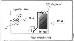 desert cooler circuit diagram desert image wiring home energy magazine cooling air conditioning installing on desert cooler circuit diagram patent us8490422 evaporative