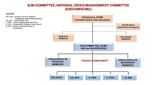 Philippine National Police Organizational Chart Review Of National Crisis Management Core Manual E O Ppt
