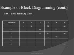 Block Diagramming