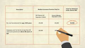 Bank Of Baroda Health Insurance Premium Chart A Trusted Health Insurance Plan Mediclaim Policy For Family