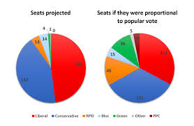 Voting Comparison Chart Comparison Between Projected Seats Won And Seats If It Was A