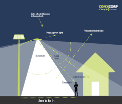 Causes Of Light Pollution Understanding Light Pollution Conxcorp
