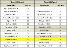 Check spelling or type a new query. Penentuan Awal Ramadan Dan Syawal 1438 H Di Indonesia